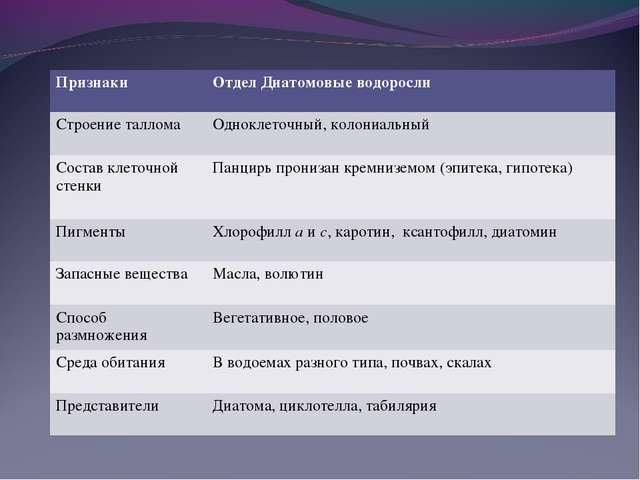 ПризнакиОтдел Диатомовые водоросли Строение талломаОдноклеточный, колониаль...