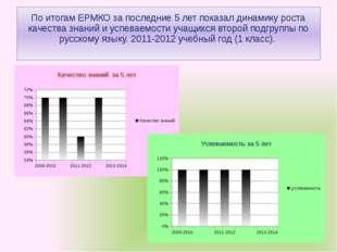 По итогам ЕРМКО за последние 5 лет показал динамику роста качества знаний и у