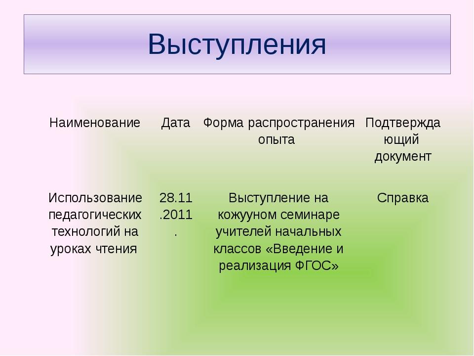 Выступления Наименование Дата Форма распространения опыта Подтверждающий доку...