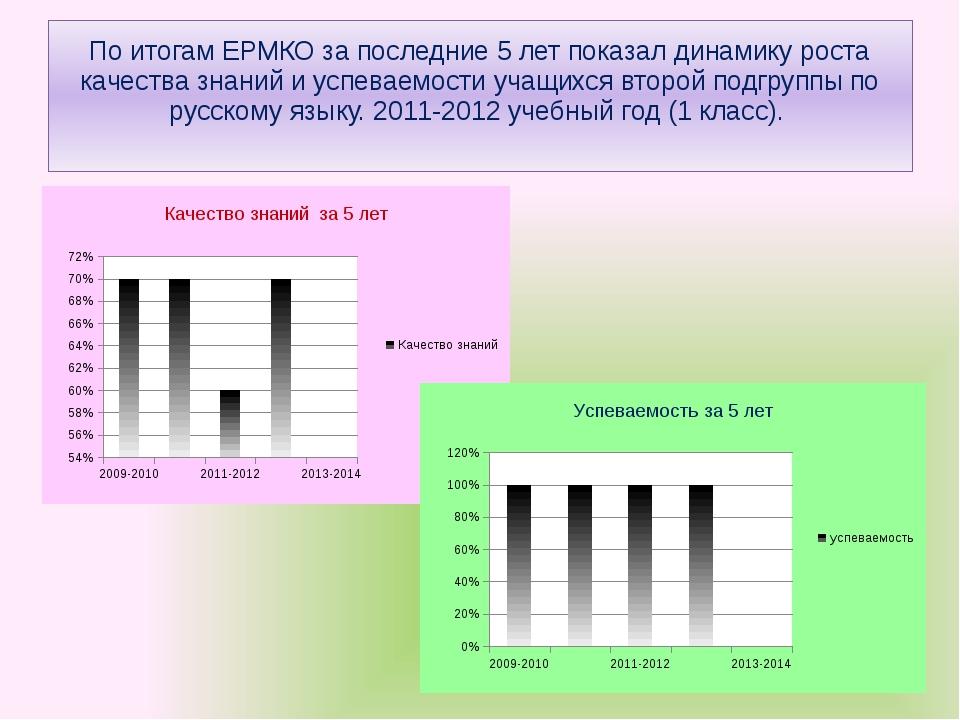 По итогам ЕРМКО за последние 5 лет показал динамику роста качества знаний и у...