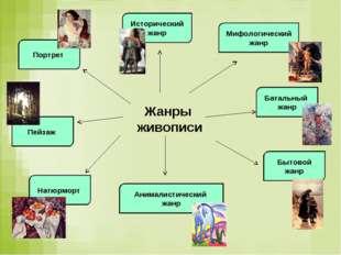 Жанры живописи Портрет Исторический жанр Пейзаж Мифологический жанр Батальный