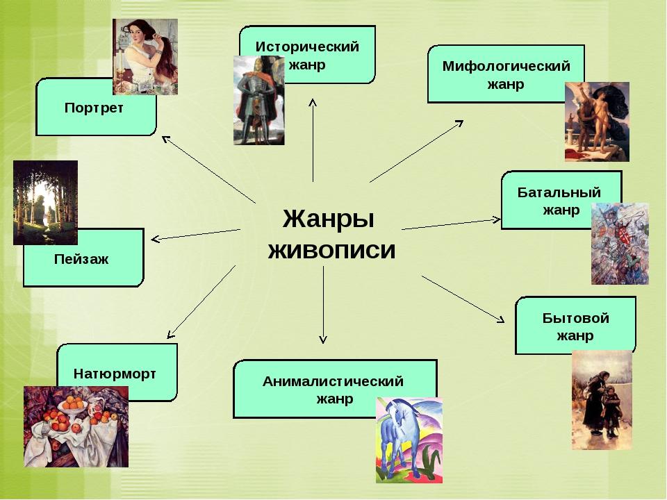 Жанры живописи Портрет Исторический жанр Пейзаж Мифологический жанр Батальный...