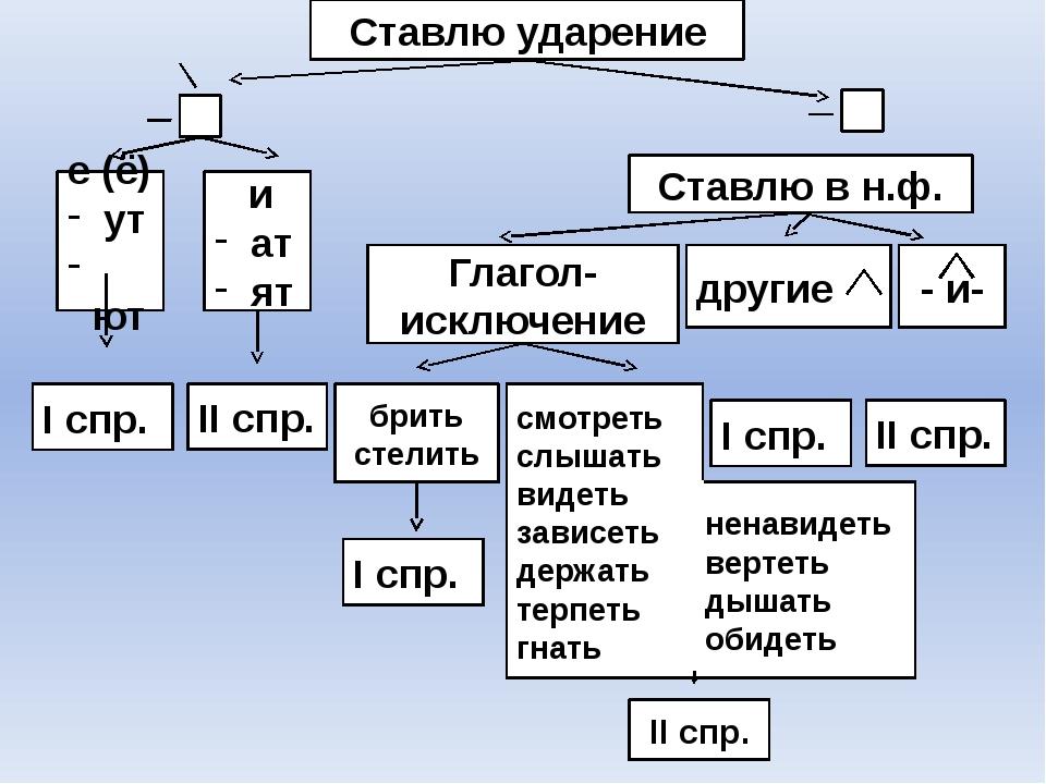 Ставлю ударение е (ё) ут ют и ат ят I спр. Ставлю в н.ф. - и- Глагол- исключе...