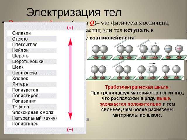 Электризация тел Электрический заряд (q или Q)– это физическая величина, хара...