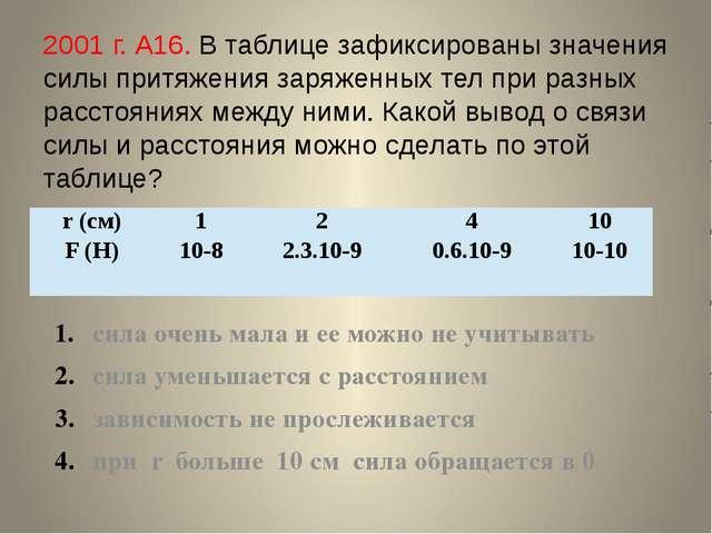 2001 г. А16. В таблице зафиксированы значения силы притяжения заряженных тел...