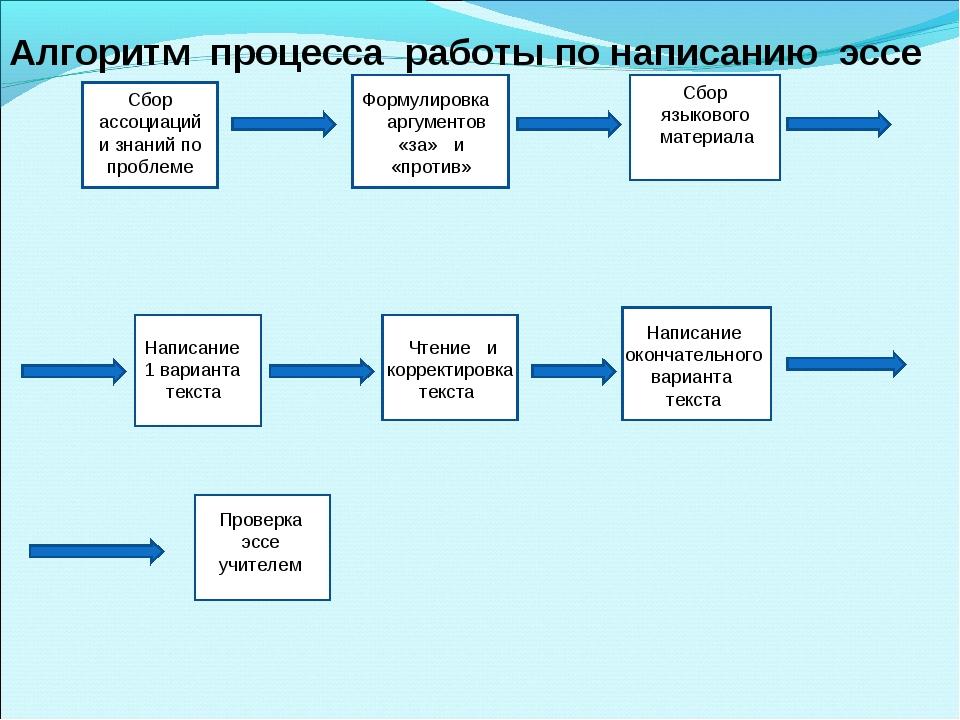 Си бор фффформулировка ССС Сбор ассоциаций и знаний по проблеме Формулировка...