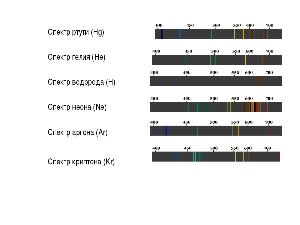 Спектр ртути (Hg) Спектр гелия (He) Спектр водорода (H) Спектр неона (Ne) Спе...