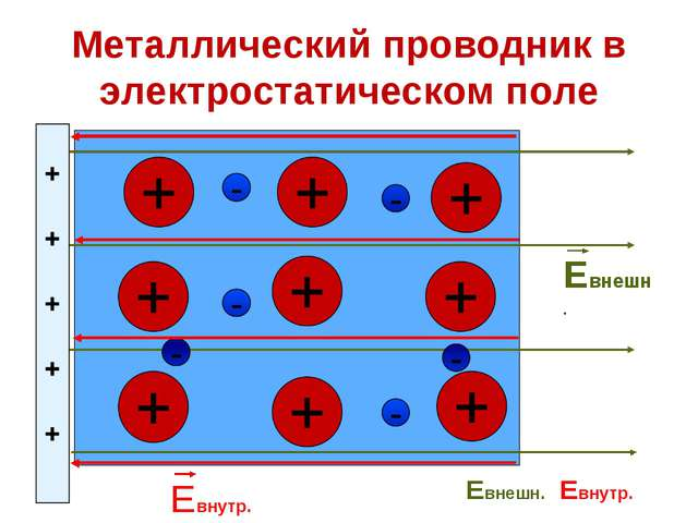 Металлический проводник в электростатическом поле Евнешн. Евнутр. Евнешн.= Ев...