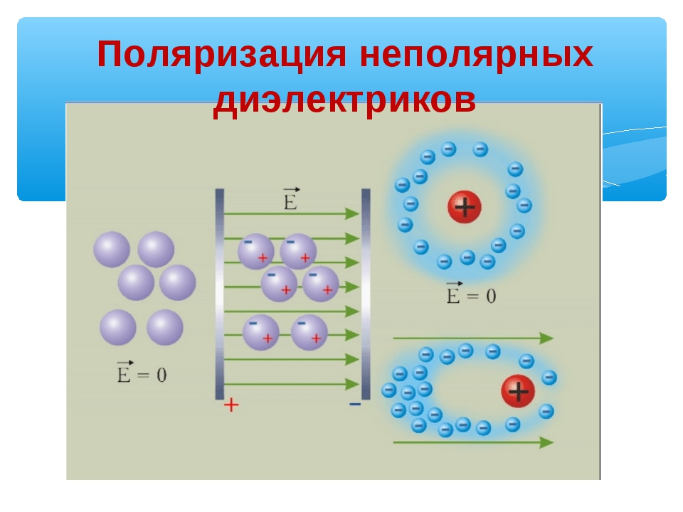 Поляризация неполярных диэлектриков