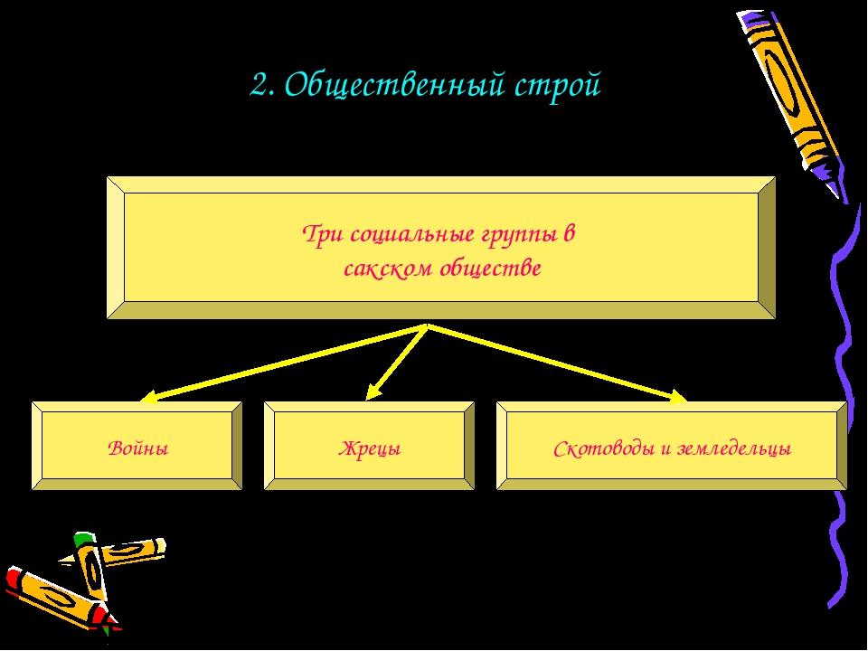 2. Общественный строй Три социальные группы в сакском обществе Войны Жрецы Ск...