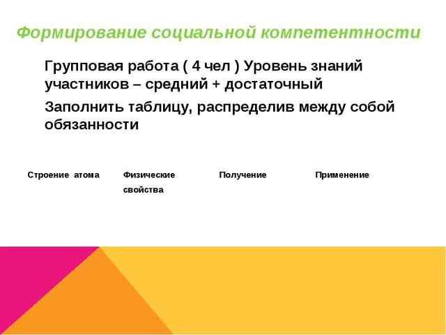 Формирование социальной компетентности Групповая работа ( 4 чел ) Уровень зна...