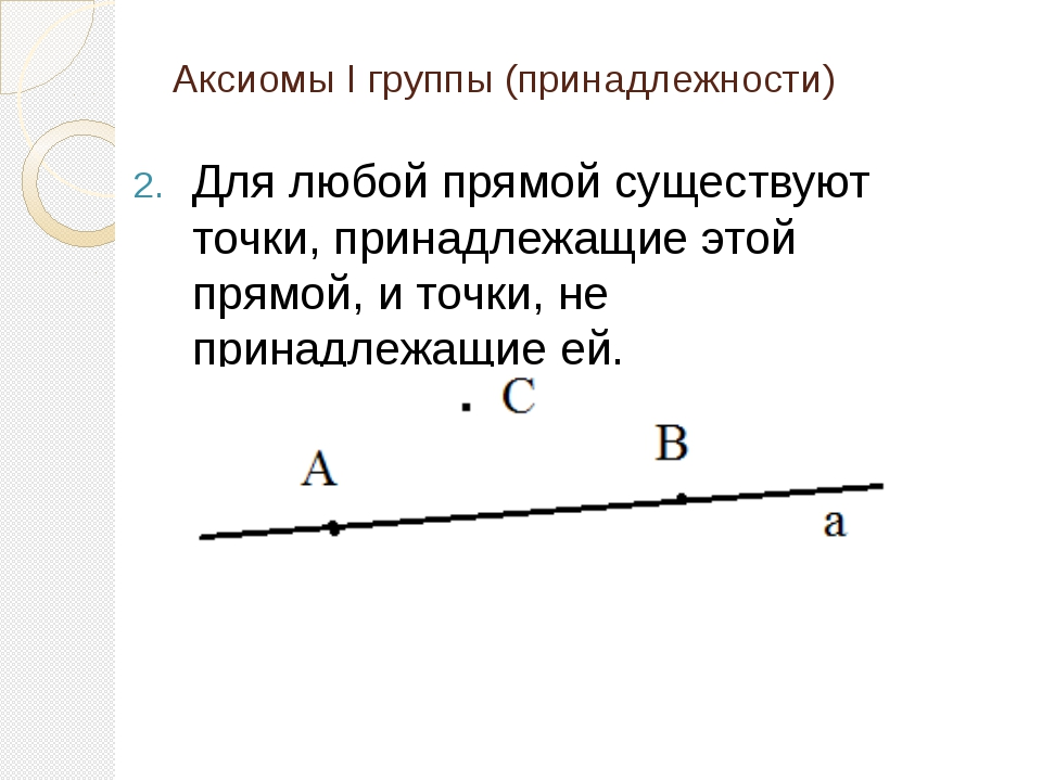 Аксиомы I группы (принадлежности) Для любой прямой существуют точки, принадле...