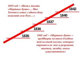 1835 1836 1837 1840 1842 1835 год – «Начал писать «Мертвые души»… Мне Хочется