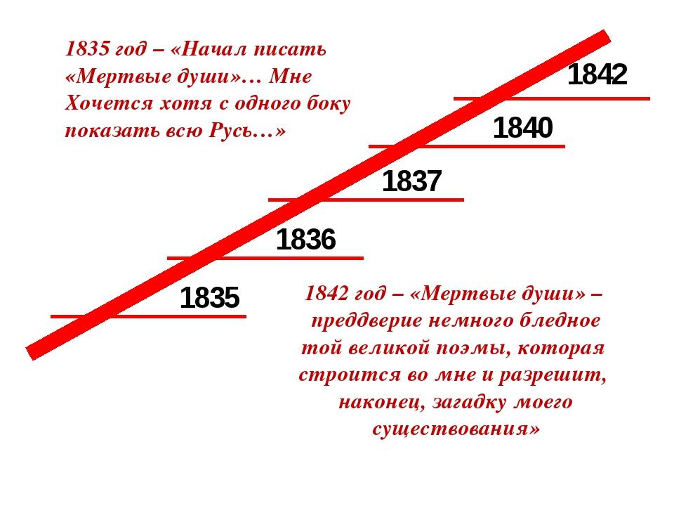 1835 1836 1837 1840 1842 1835 год – «Начал писать «Мертвые души»… Мне Хочется...