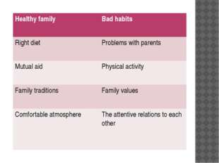 Healthy family Bad habits Right diet Problems with parents Mutual aid Physica