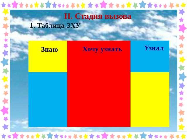 II. Стадия вызова 1. Таблица ЗХУ Хочу узнать Узнал Знаю
