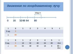 движение по координатному лучу 0 16 324864 80 16ед./ч t 0 1 2 3 4 5 t Sед