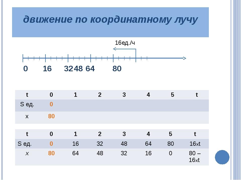 движение по координатному лучу 0 16 324864 80 16ед./ч t 0 1 2 3 4 5 t Sед...