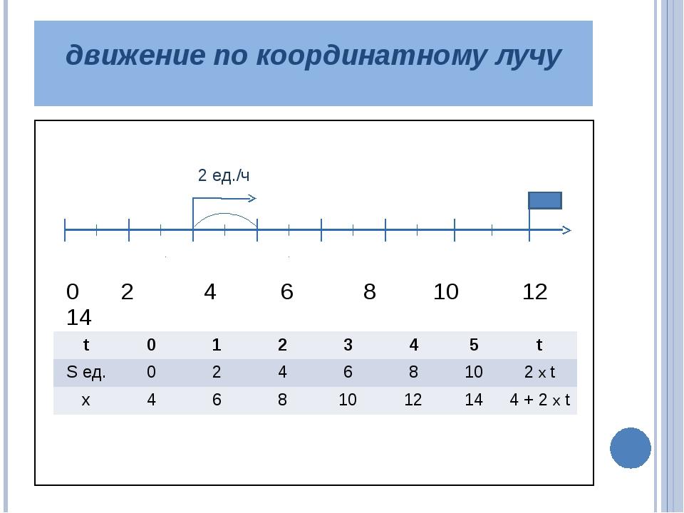 движение по координатному лучу 0 2 4 6 8 10 12 14 2 ед./ч t 0 1 2 3 4 5 t Sе...