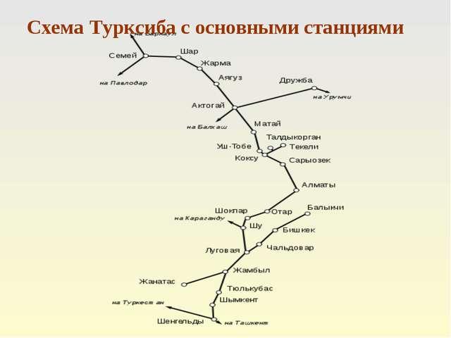 Схема Турксиба с основными станциями