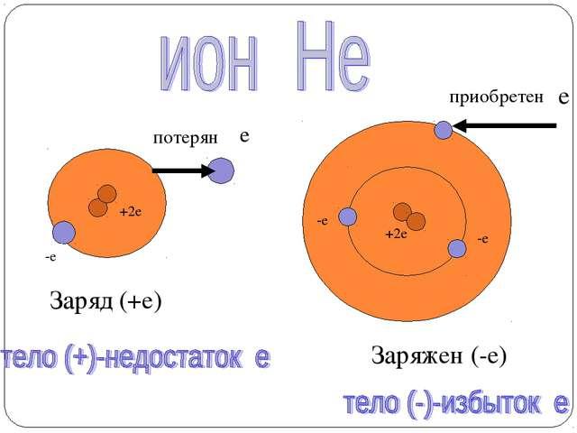 +2е -е потерян е Заряд (+е) +2е -е е -е приобретен Заряжен (-е)