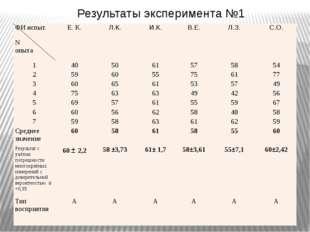 Результаты эксперимента №1 ФИиспыт. N опыта Е. К. Л.К. И.К. В.Е. Л.З. С.О. 1