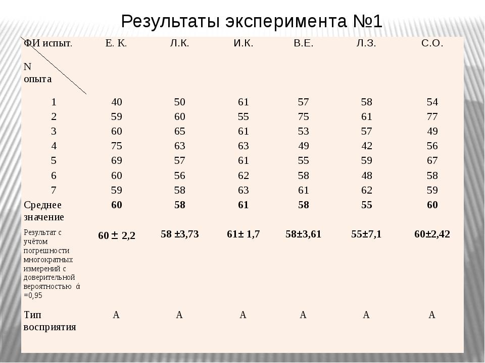 Результаты эксперимента №1 ФИиспыт. N опыта Е. К. Л.К. И.К. В.Е. Л.З. С.О. 1...