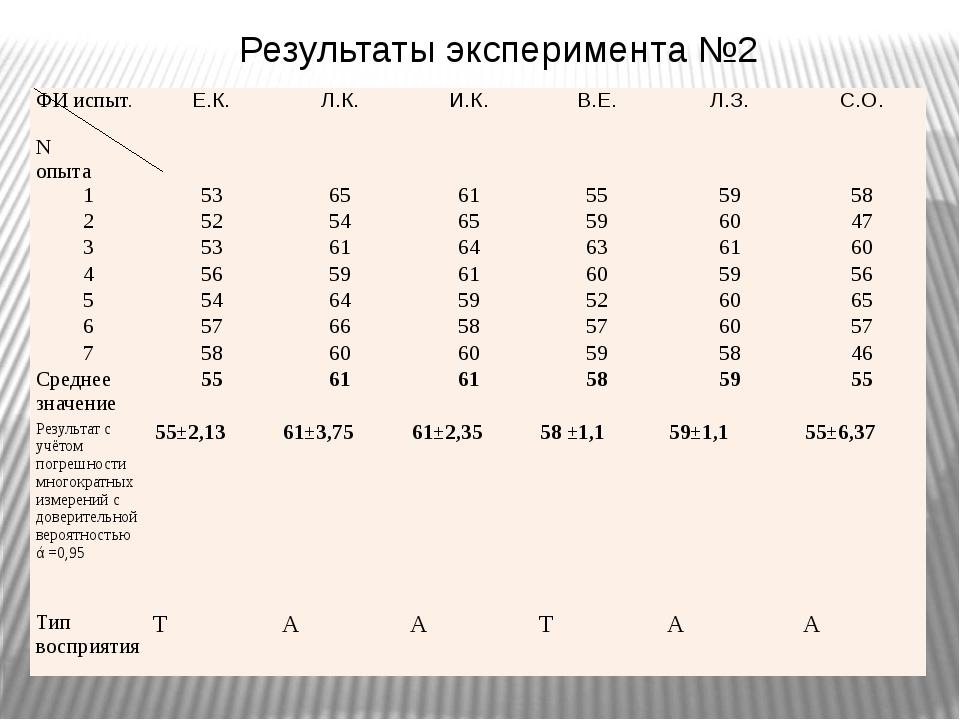 Результаты эксперимента №2 ФИиспыт. N опыта Е.К. Л.К. И.К. В.Е. Л.З. С.О. 1...