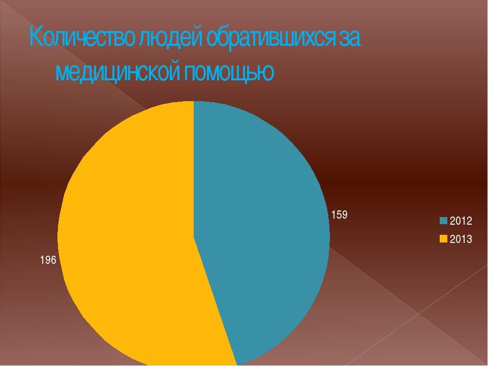 Количество людей обратившихся за медицинской помощью