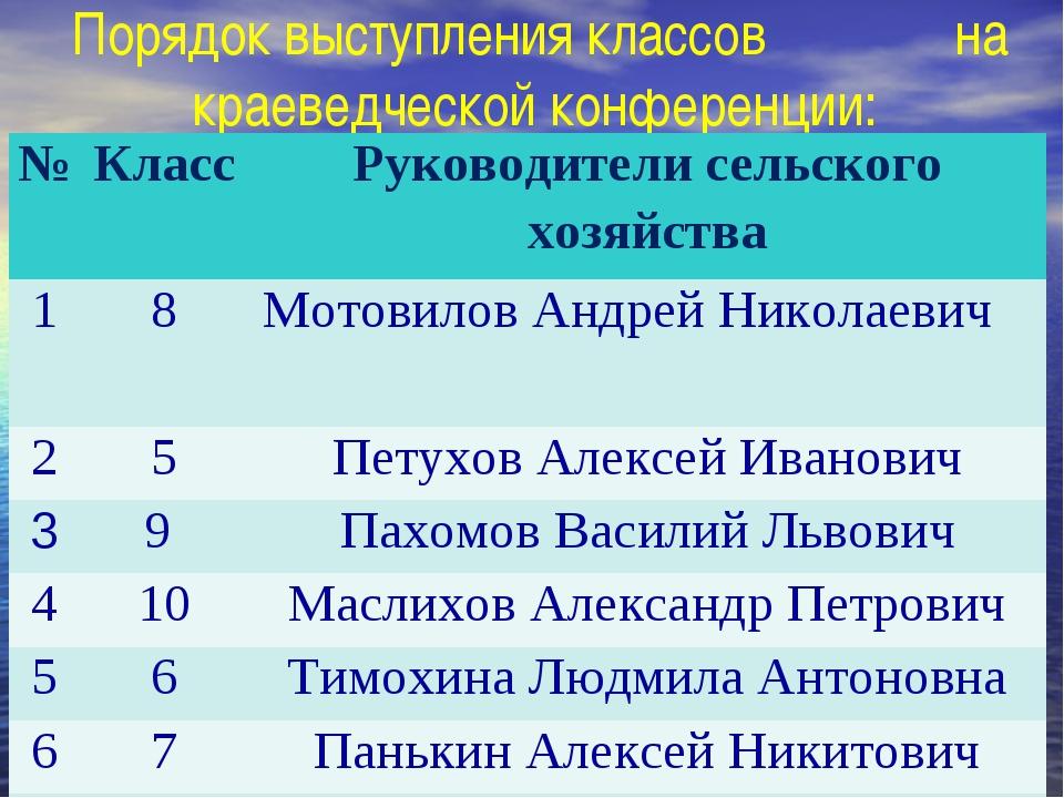 Порядок выступления классов на краеведческой конференции: №Класс Руководите...