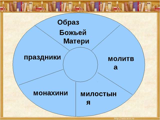 праздники Образ Божьей Матери молитва милостыня милостыня монахини