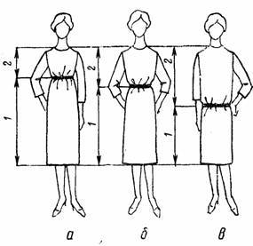 теория моделирования одежды