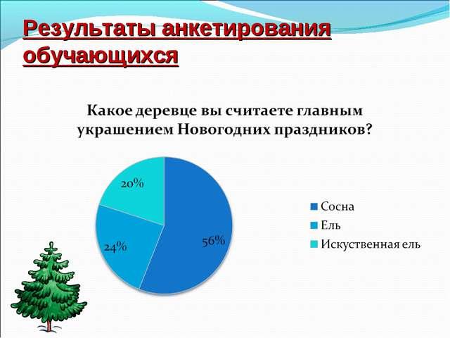 Результаты анкетирования обучающихся