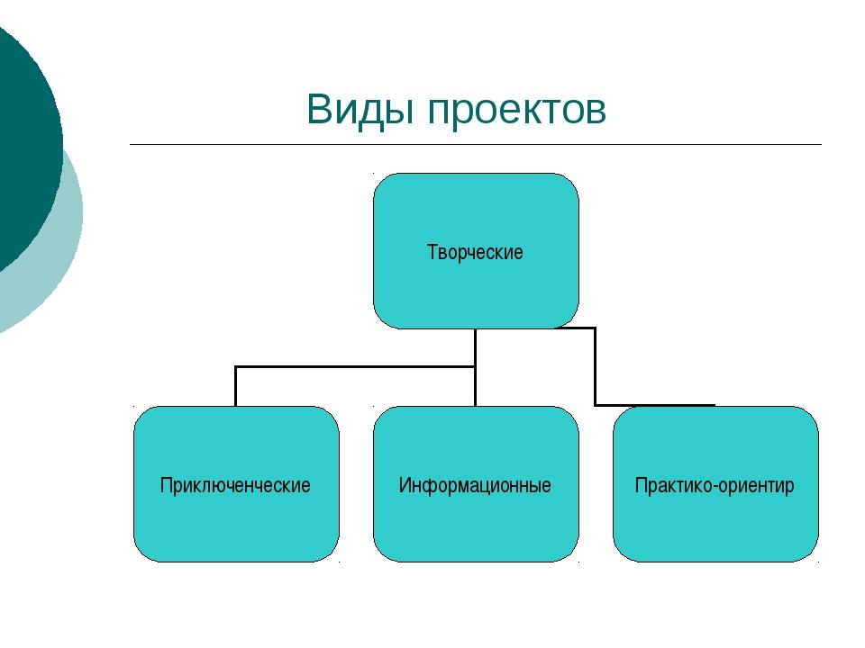 Виды проектов