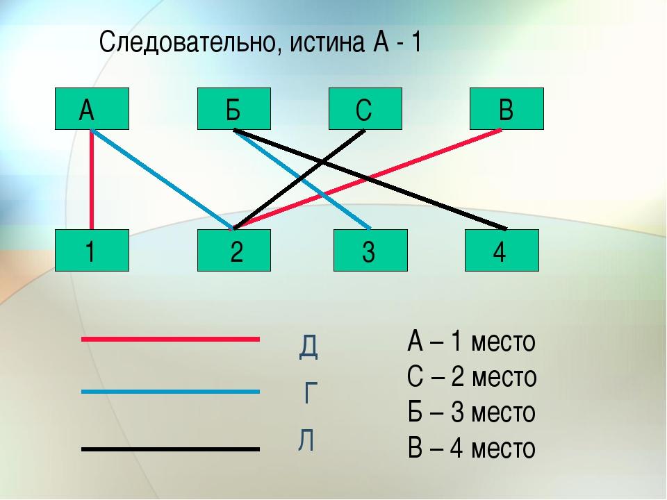 С Б А В 1 2 3 4 Д Г Л Следовательно, истина А - 1 А – 1 место С – 2 место Б –...