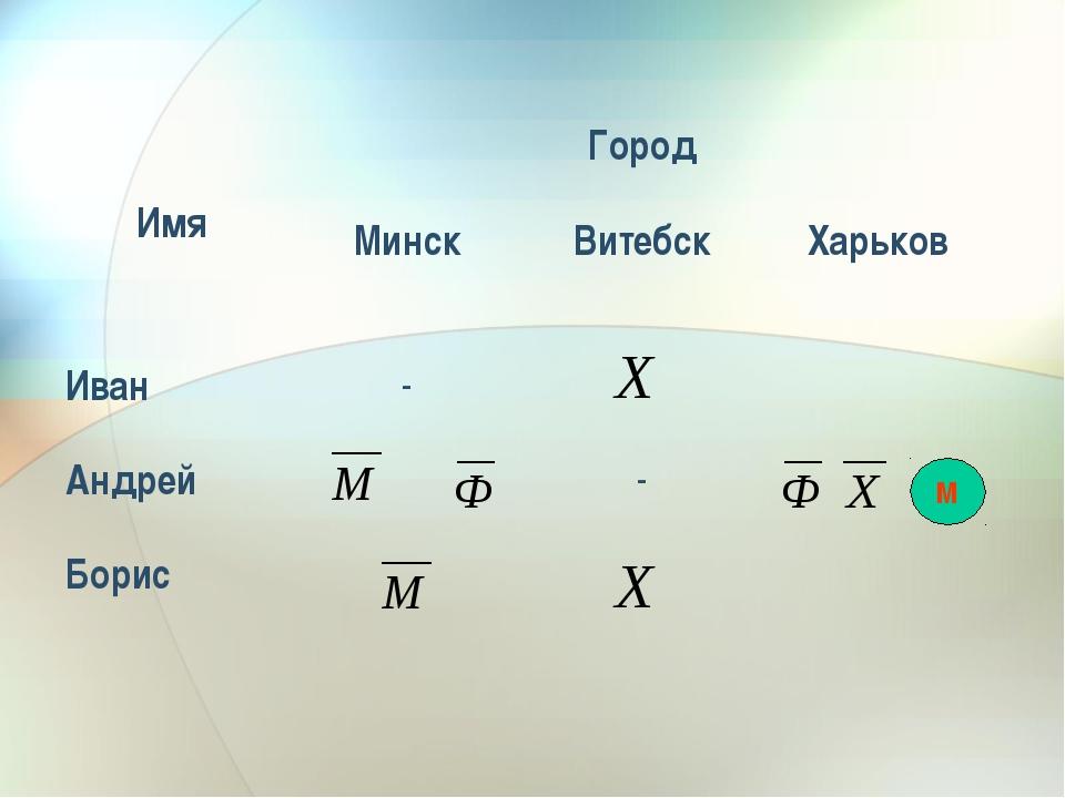 М ИмяГород МинскВитебскХарьков Иван- Андрей- Борис
