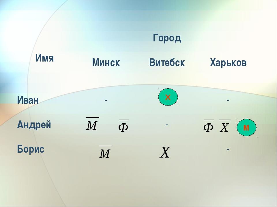 М Х ИмяГород МинскВитебскХарьков Иван-- Андрей- Борис-