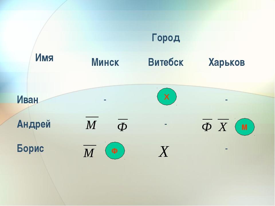 М Х Ф ИмяГород МинскВитебскХарьков Иван-- Андрей- Борис-