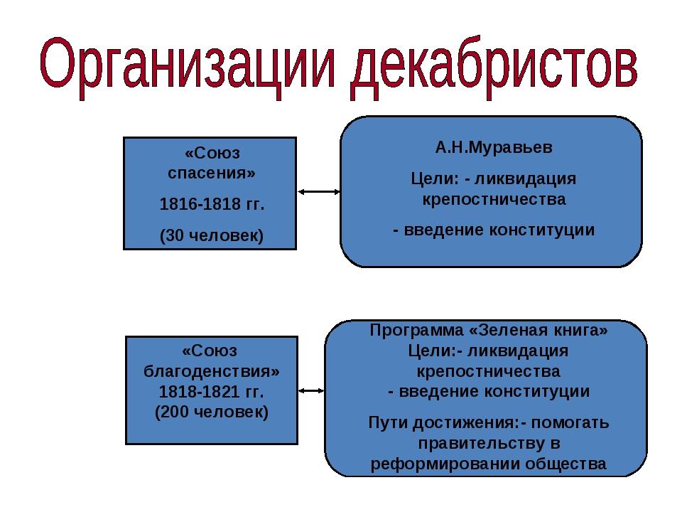 «Союз благоденствия» 1818-1821 гг. (200 человек) «Союз спасения» 1816-1818 гг...