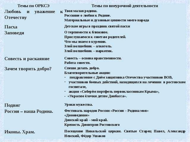 Темы по ОРКСЭ Темы по внеурочной деятельности Любовь и уважение к Отечеству...