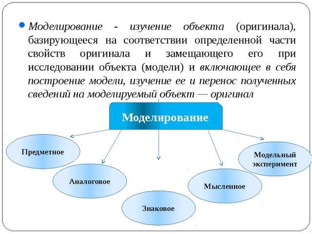 Моделирование Предметное Аналоговое Знаковое Мысленное Модельный эксперимент...