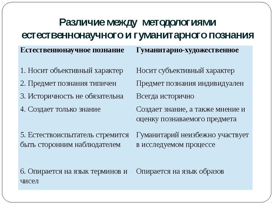 Различие между методологиями естественнонаучного и гуманитарного познания Ест...
