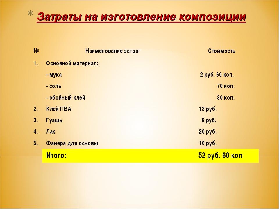 Затраты на изготовление композиции №Наименование затрат Стоимость 1. Основ...