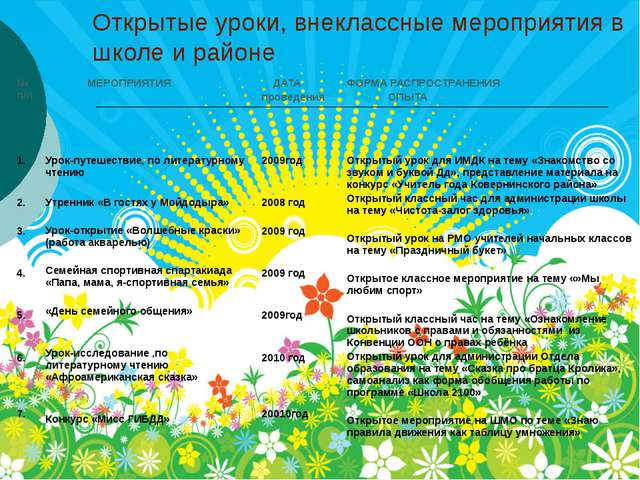 Открытые уроки, внеклассные мероприятия в школе и районе №п/п МЕРОПРИЯТИЯ ДАТ...