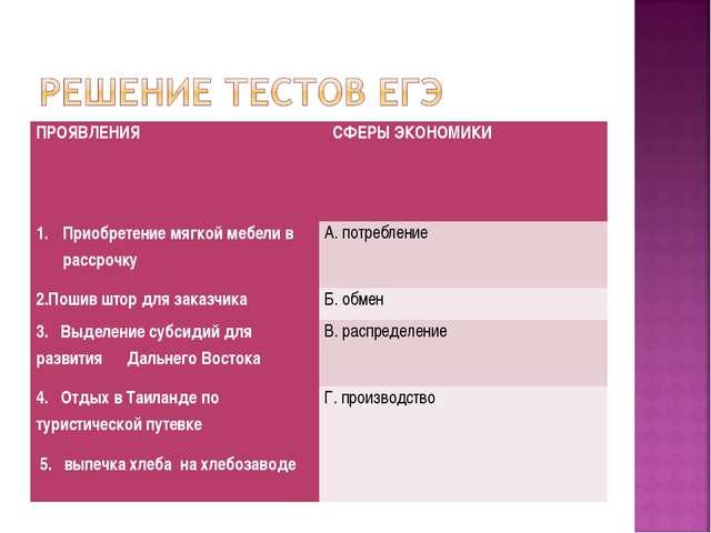 ПРОЯВЛЕНИЯ  СФЕРЫ ЭКОНОМИКИ  Приобретение мягкой мебели в рассрочкуА. потр...
