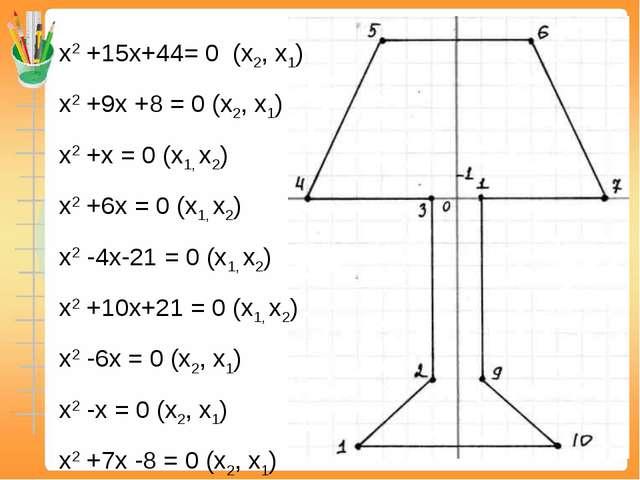 x2+15x+44= 0 (х2, х1) x2+9x +8 = 0 (х2, х1) x2+x = 0 (х1, х2) x2+6x = 0 (...