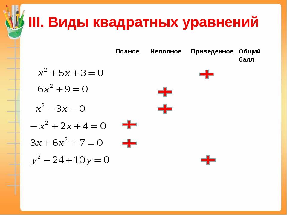 ІІІ. Виды квадратных уравнений ПолноеНеполноеПриведенноеОбщий балл ...