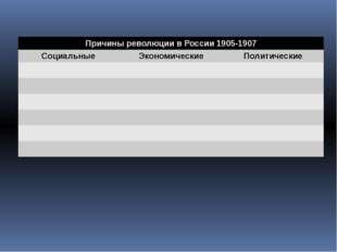 Причины революции в России 1905-1907 Социальные Экономические Политические