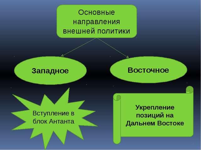 Основные направления внешней политики Западное Восточное Вступление в блок Ан...