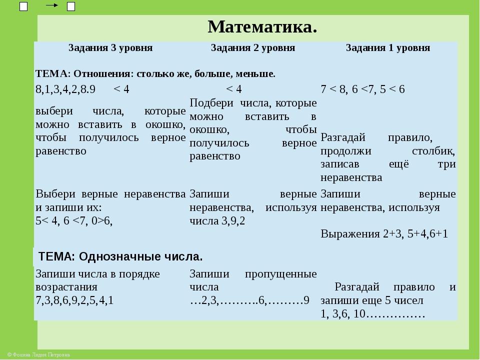Математика. Задания3уровня Задания 2 уровня Задания1уровня ТЕМА: Отношения:...
